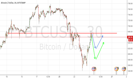 BTCUSD: See a pull back where hitting up a resistance level