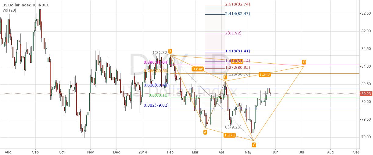 US Dollar Index forecast
