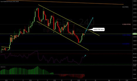 EURGBP: EURGBP Weekly Analysis 25-29 Mar
