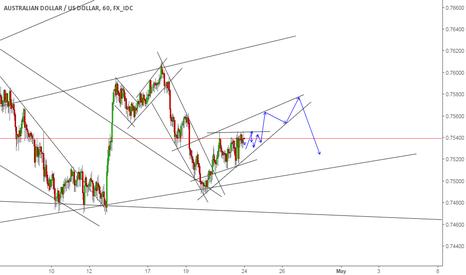 AUDUSD: AUDUSD, Buy the breakout to upside it's making a wedge pattern.