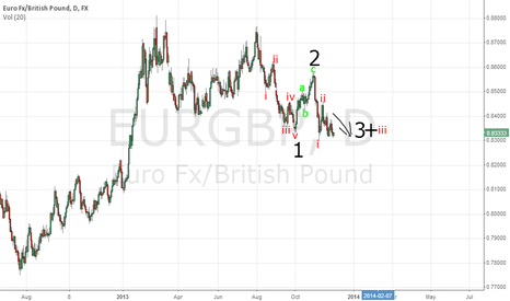 EURGBP: Elliot wave analysis