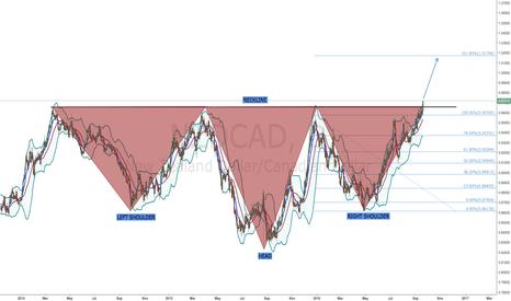 NZDCAD: NZD/CAD - LONG