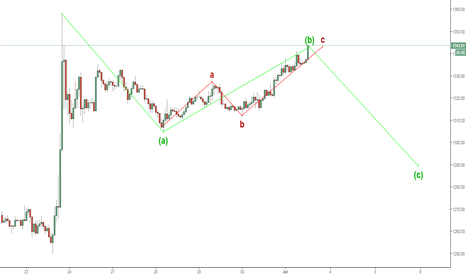 XAUUSD: Final wave of retrace after Brexit