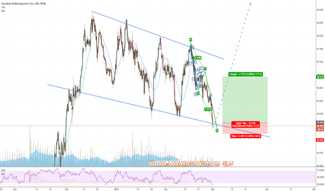 CADJPY: CADJPY: trade opportunity on flag pattern