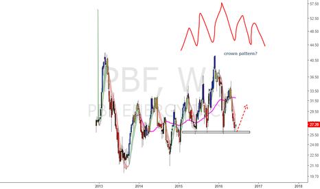 PBF: PBF Price Crown