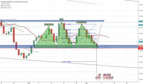 GBPUSD: GBPUSD Daily H&S Pattern