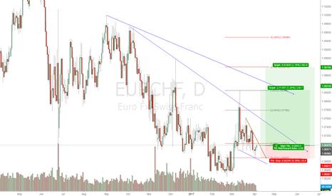 EURCHF: EURCHF: 180 pip Target