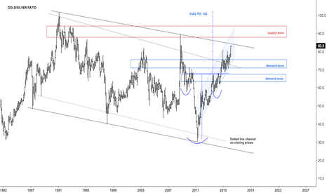 GC1!/SI1!: Gold Silver ratio approaching channel resistance