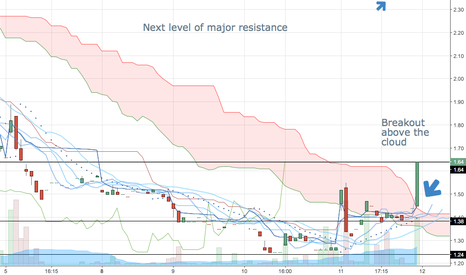 GLBS: $GLBS Excellent Overall Day from All time lows Uptrend Confirmed