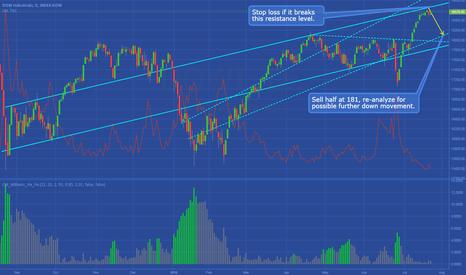 DOWI: DJX/DOWI - Trading Setup/Plan (Case Study)
