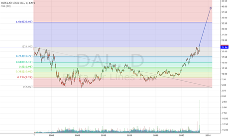DAL: DAL is a certain buy, targets are: $33 - $40