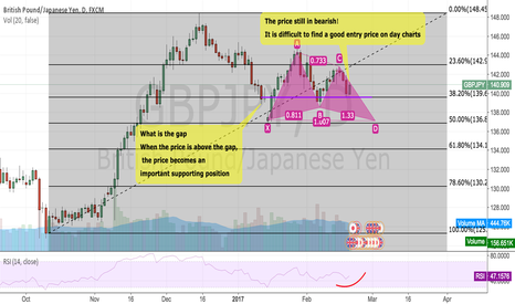 GBPJPY: GBPJPY:The price still in bearish!
