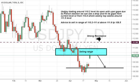 USDJPY: Usdjpy short advice seems it will fill it gape and Technically