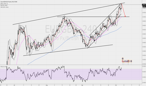 EURGBP: waiting to sell eurgbp  @ the intersection of the channels...