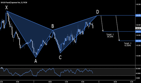 GBPJPY: GBP.JPY - BEARISH BAT SETUP - 144.959
