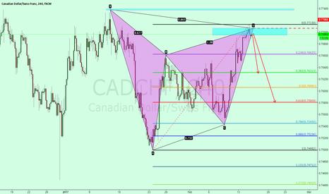 CADCHF: CADCHF bearish, the pattern.