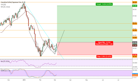 CADJPY: CAD/JPY 570pips mid-term potential