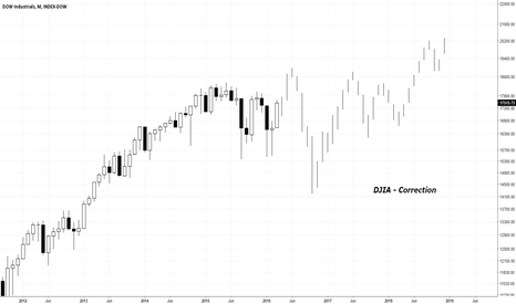 DOWI: DJIA - Correction