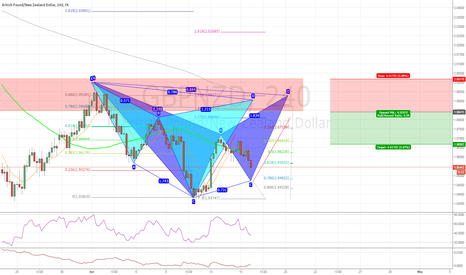 GBPNZD: #GBPNZD Cypher and Bat Short Idea