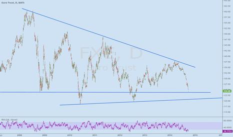 FXE: FXE - Short term low coming?