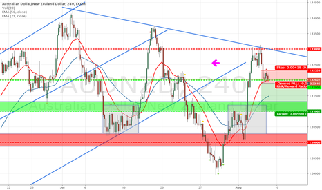 AUDNZD: AUDNZD 3 mountains feel price weakness - SHORT