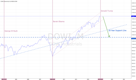 DOWI: DOW ETC. TO HAVE A NICE FALL