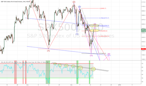 SPX500: Watch the blue line $SPX $DAX