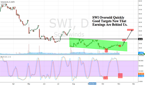 SWI: SWI Earnings behind us Oversold Quickly and Holding off the lows