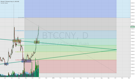 BTCCNY: Bullish progression