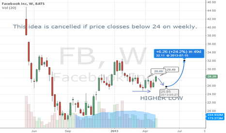 FB: $FB Strength Opens Door for Swing Trade Long Setup