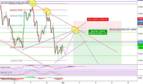 AUDUSD: Short term correction to Sell AUDUSD