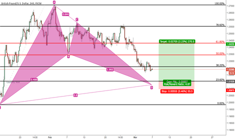 GBPUSD: Bat Pattern Bullish