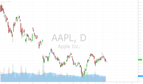 AAPL: AAPL June 10th Long Trade