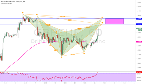 GBPCHF: Potential Cypher and Bat Pattern