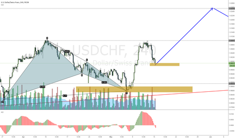 USDCHF: USDCHF to continue up on wave 3
