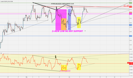USOIL: They Did Not Stop At That Point...