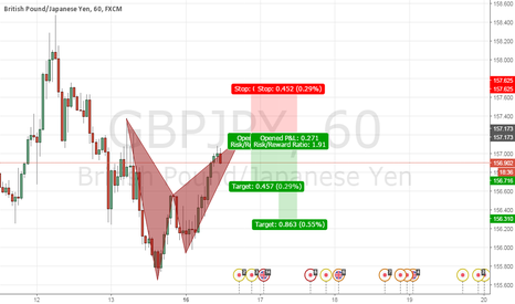 GBPJPY: sell on gbpjpy : bat pattern completion