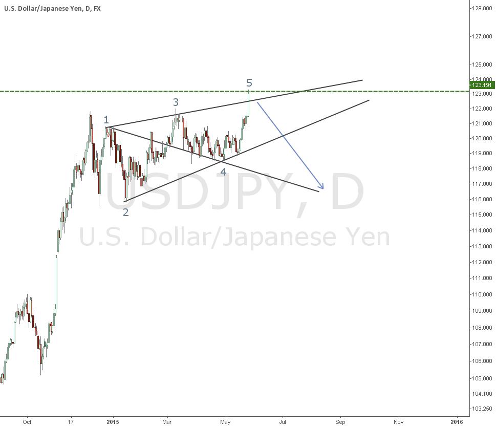 USDJPY : Bearish Wolve Wave Pattern ?
