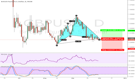GBPUSD: CYPHER PATTERN AT GBP/USD