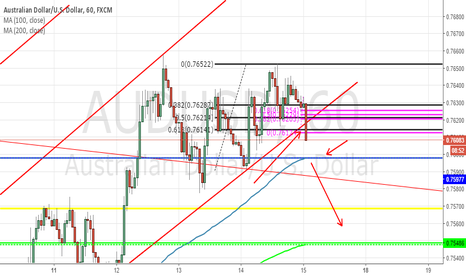 AUDUSD: AUDUSD CHANNEL BREAK ALARM