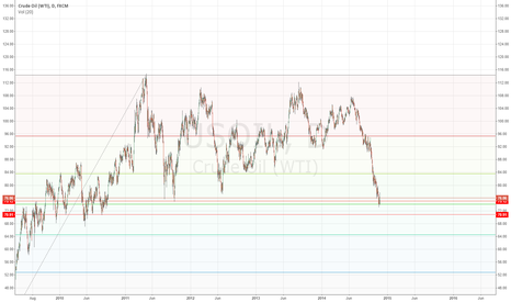 USOIL: Too much confluence