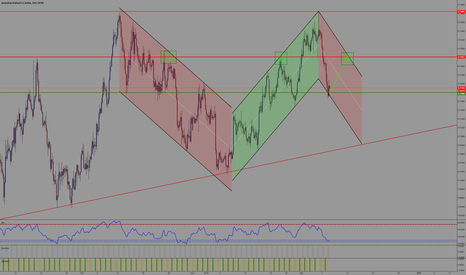 AUDUSD: Long AU based on Support and RSI