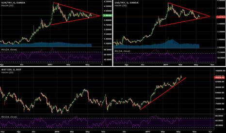 XU100: #BIST - Dolar ve Euro kuru ile alakası yok!