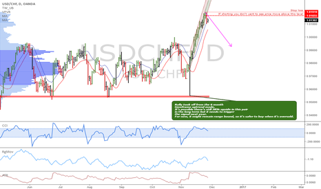 USDCHF: USDCHF: Pullback in an uptrend
