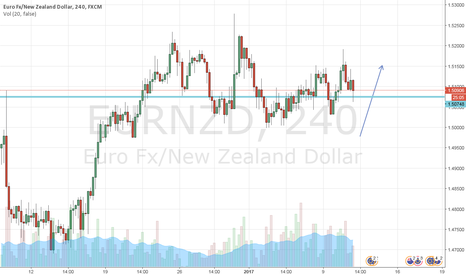 EURNZD: i could be wrong