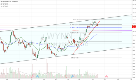 WYNN: Rejected at channel resistance.  UTL/20dma support lost