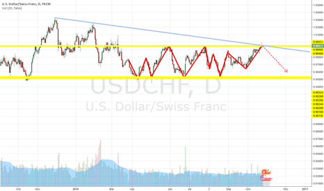 USDCHF: USDCHF - Long term resistance hit