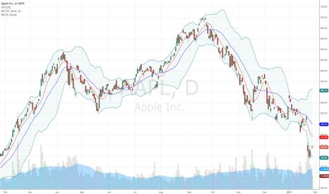 AAPL: Apple Chart Watching