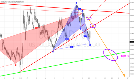 USDCAD: time to breath ...