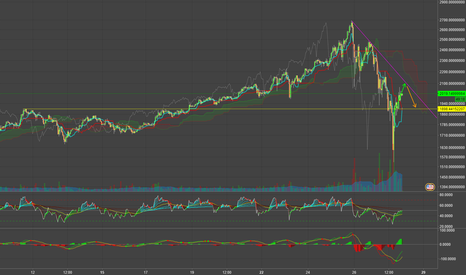 BTCUSDT: Bitcoin bull trap